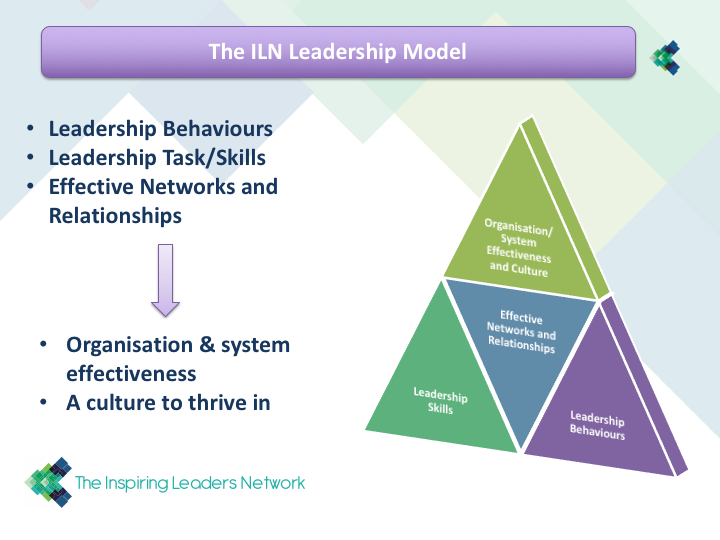 The ILN Leadership Model